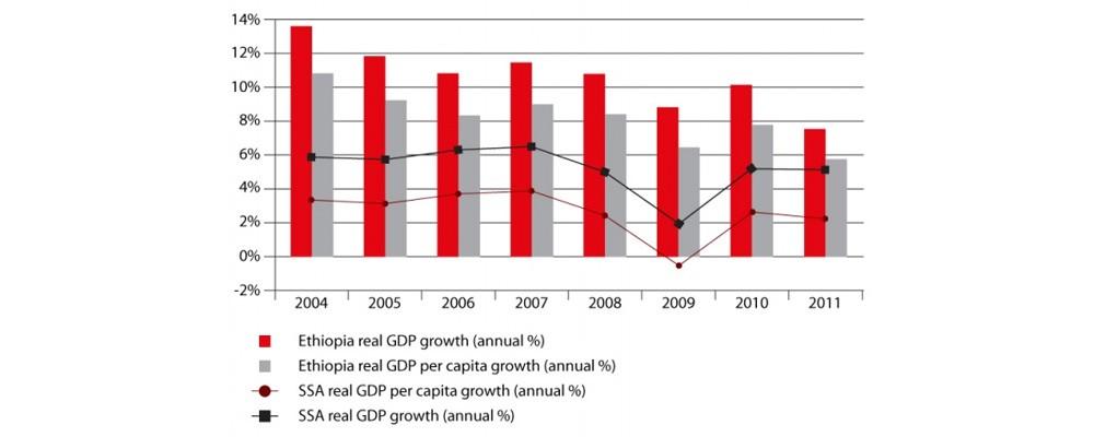 Ethiopia's GDP